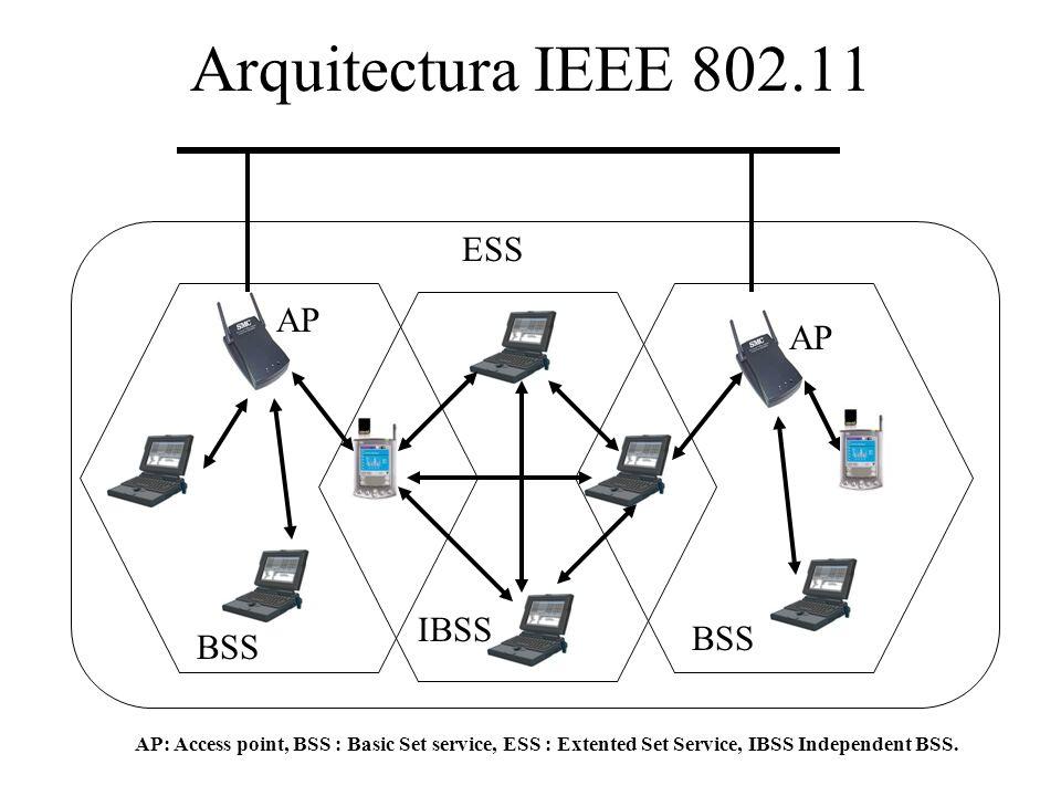 Arquitectura IEEE 802.11 ESS AP AP IBSS BSS BSS