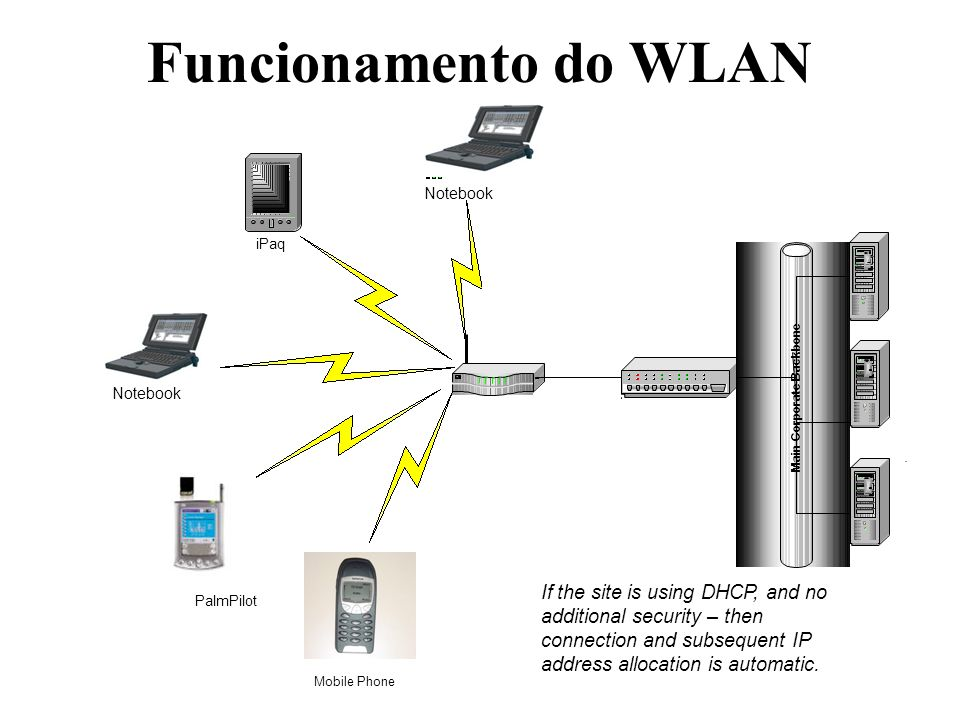 Funcionamento do WLAN Notebook. iPaq. Server. Access Port. Server. Notebook. Main Corporate Backbone.