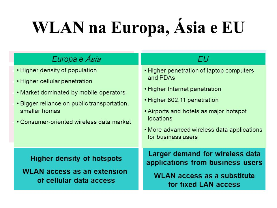 WLAN na Europa, Ásia e EU Europe and Asia US Europa e Ásia EU