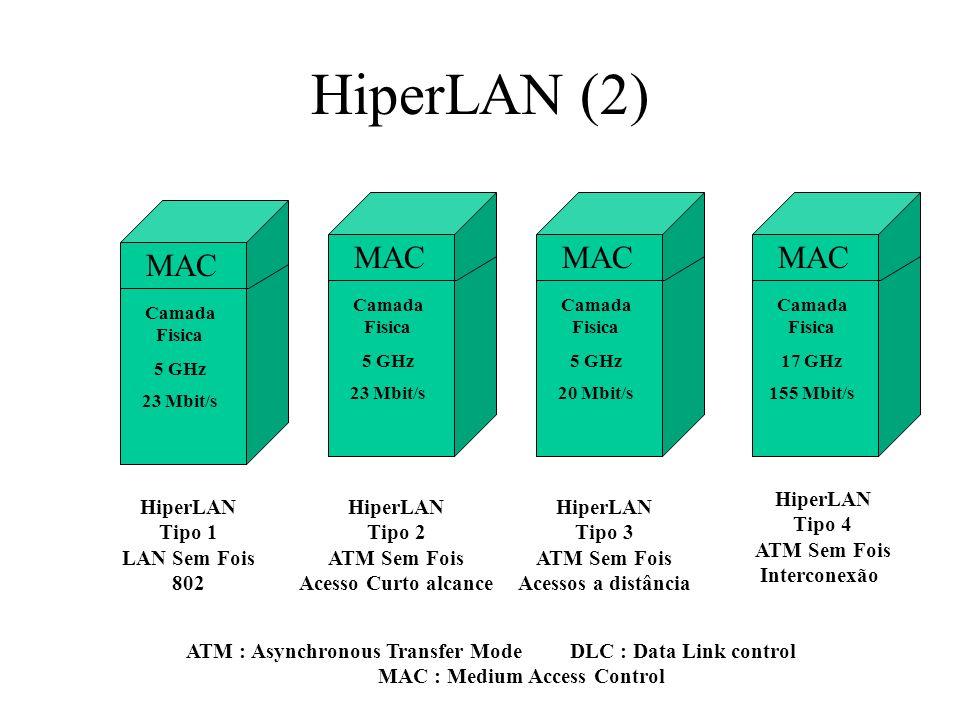 HiperLAN (2) MAC MAC MAC MAC HiperLAN Tipo 4 ATM Sem Fois Interconexão