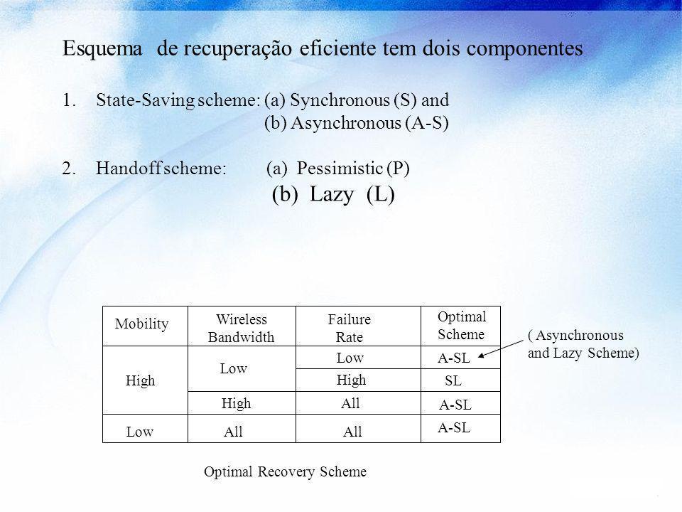 Esquema de recuperação eficiente tem dois componentes