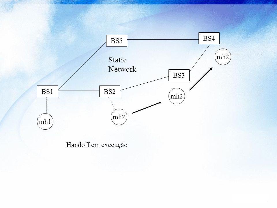 Static Network BS4 BS5 mh2 BS3 BS1 BS2 mh2 mh2 mh1 Handoff em execução