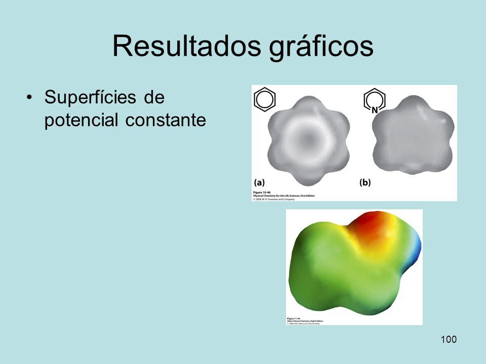 Resultados gráficos Superfícies de potencial constante