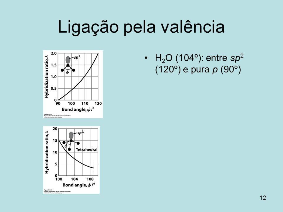 Ligação pela valência H2O (104º): entre sp2 (120º) e pura p (90º)