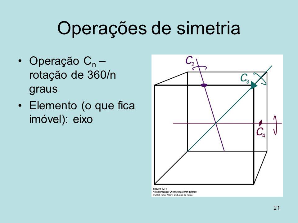 Operações de simetria Operação Cn – rotação de 360/n graus