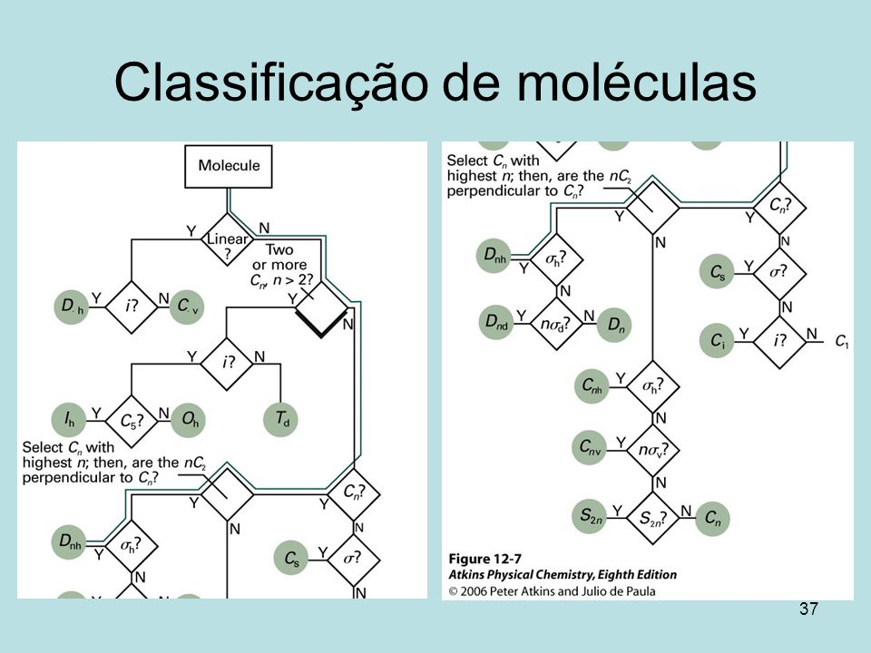 Classificação de moléculas