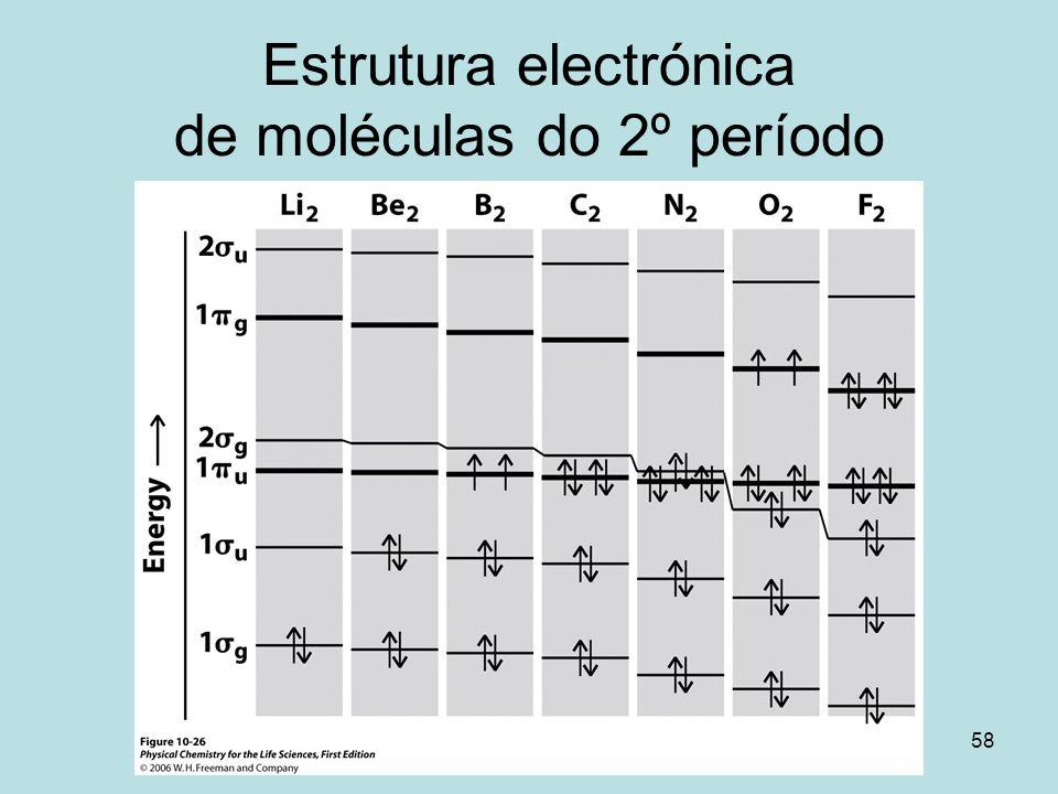 Estrutura electrónica de moléculas do 2º período