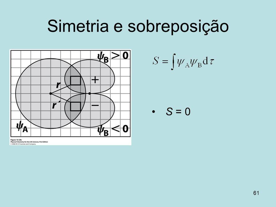 Simetria e sobreposição