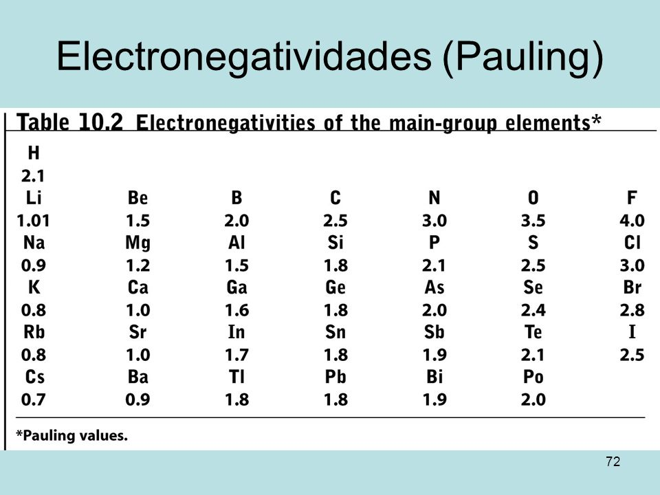 Electronegatividades (Pauling)