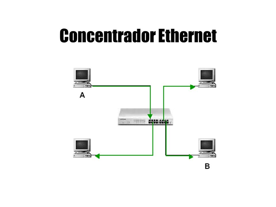 Concentrador Ethernet