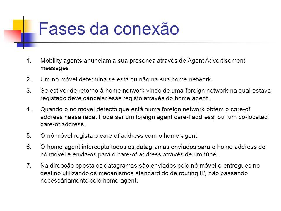 Fases da conexão Mobility agents anunciam a sua presença através de Agent Advertisement messages.