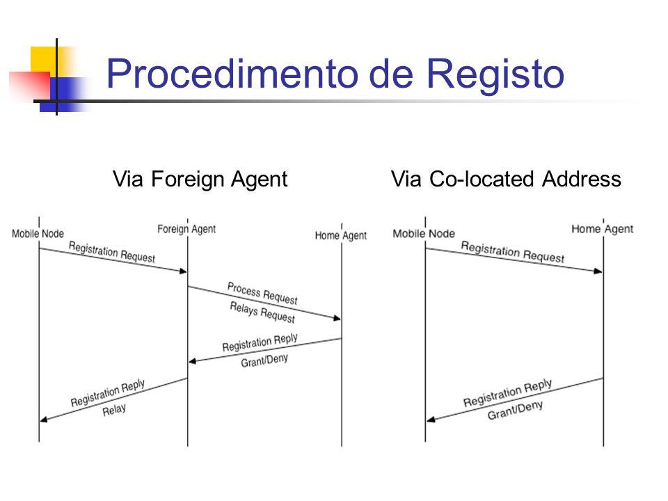 Procedimento de Registo