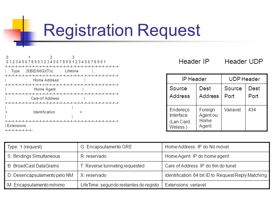 Registration Request Header IP Header UDP IP Header UDP Header Source