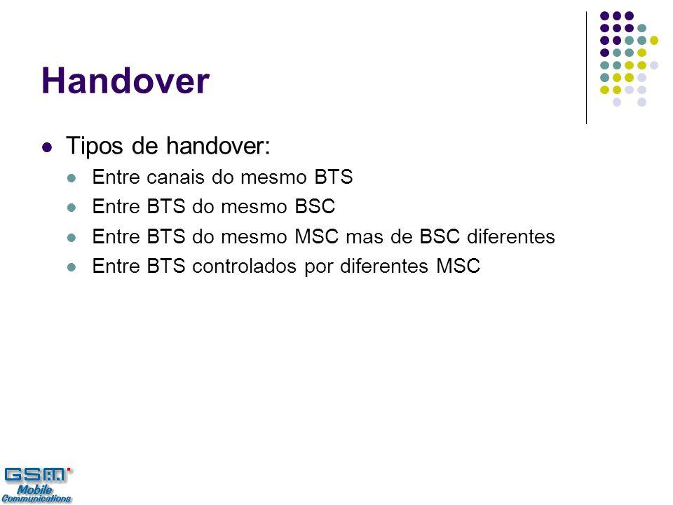 Handover Tipos de handover: Entre canais do mesmo BTS