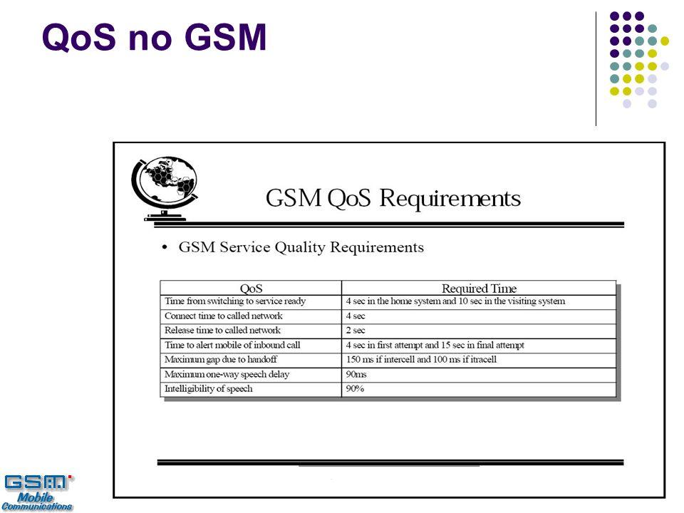 QoS no GSM