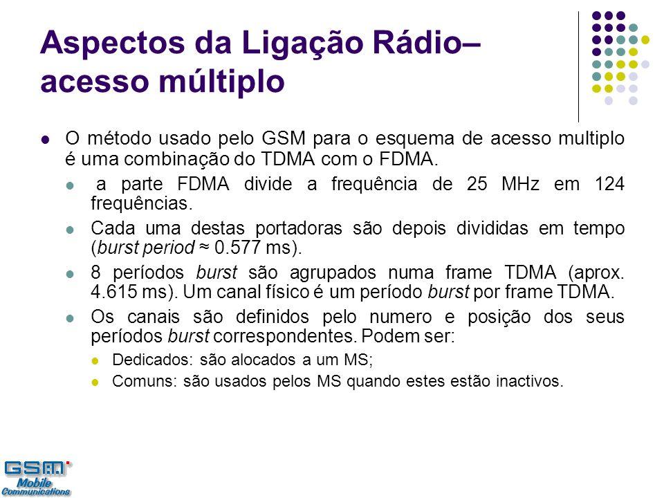 Aspectos da Ligação Rádio– acesso múltiplo