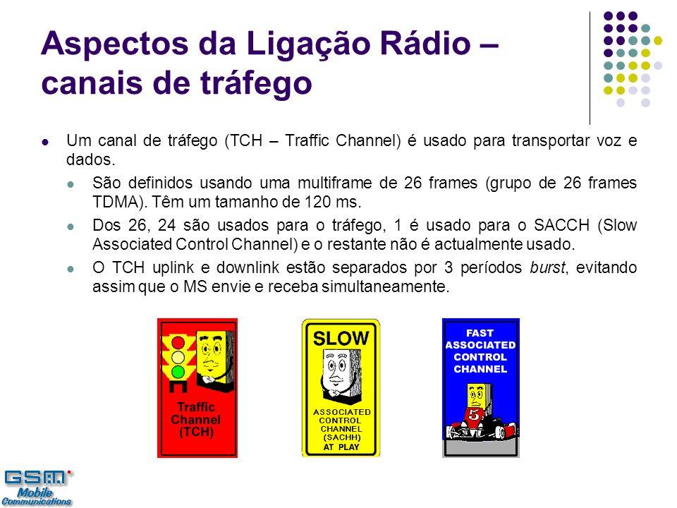 Aspectos da Ligação Rádio – canais de tráfego