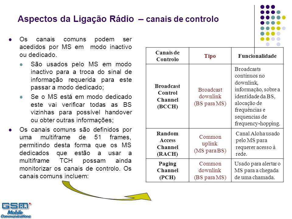 Aspectos da Ligação Rádio – canais de controlo