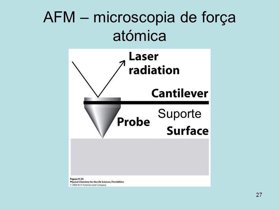 AFM – microscopia de força atómica