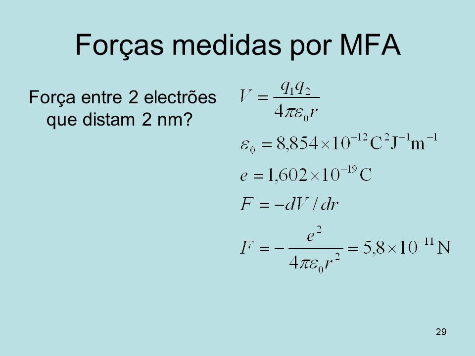 Forças medidas por MFA Força entre 2 electrões que distam 2 nm