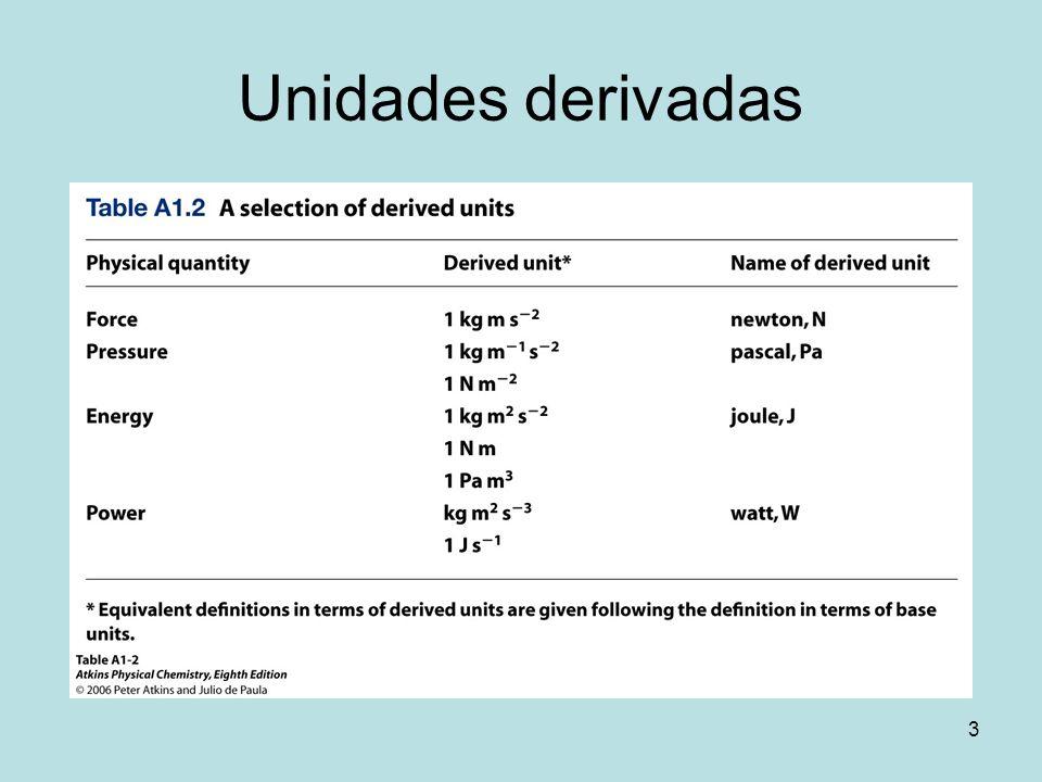 Unidades derivadas