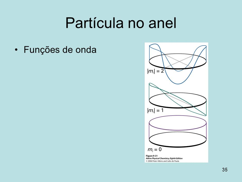Partícula no anel Funções de onda