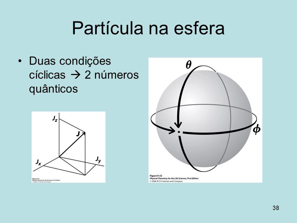 Partícula na esfera Duas condições cíclicas  2 números quânticos