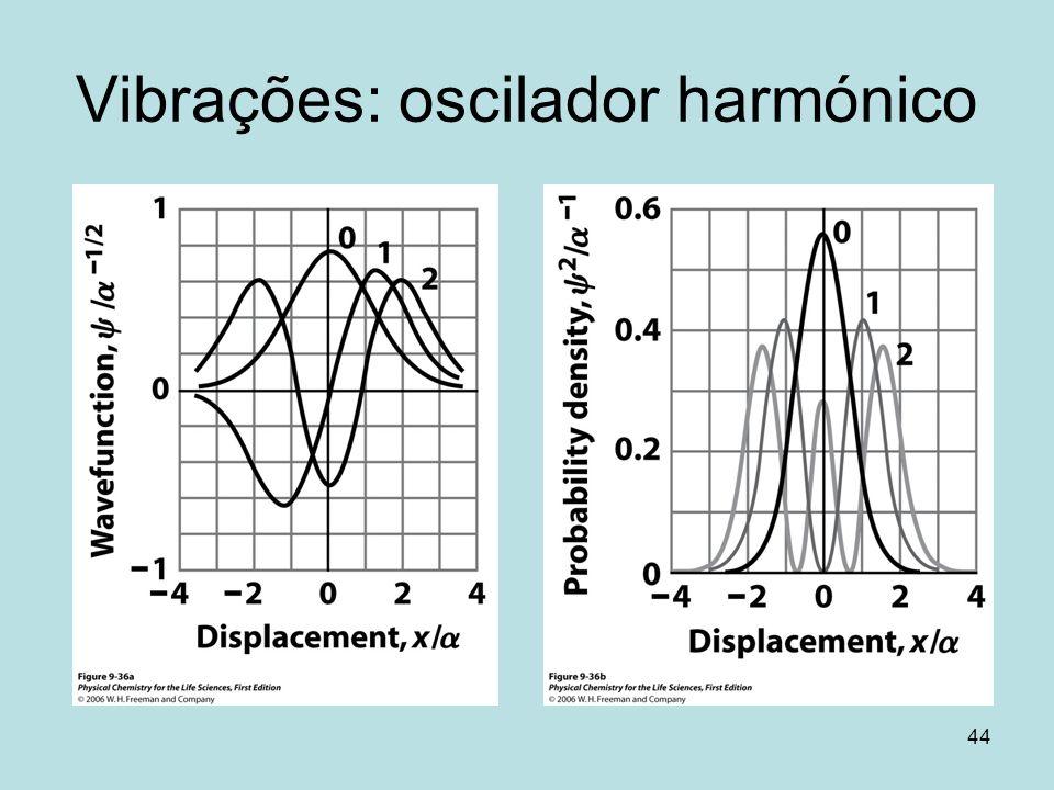 Vibrações: oscilador harmónico