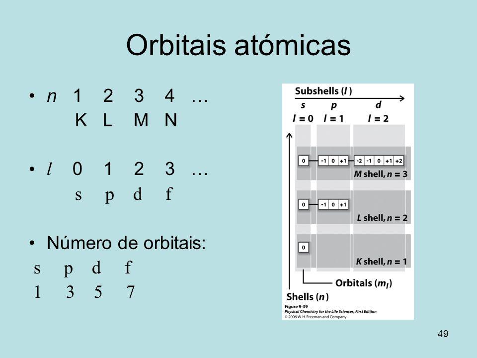 Orbitais atómicas n 1 2 3 4 … K L M N l 0 1 2 3 … s p d f