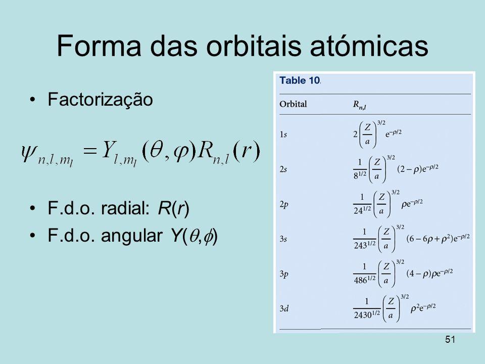 Forma das orbitais atómicas