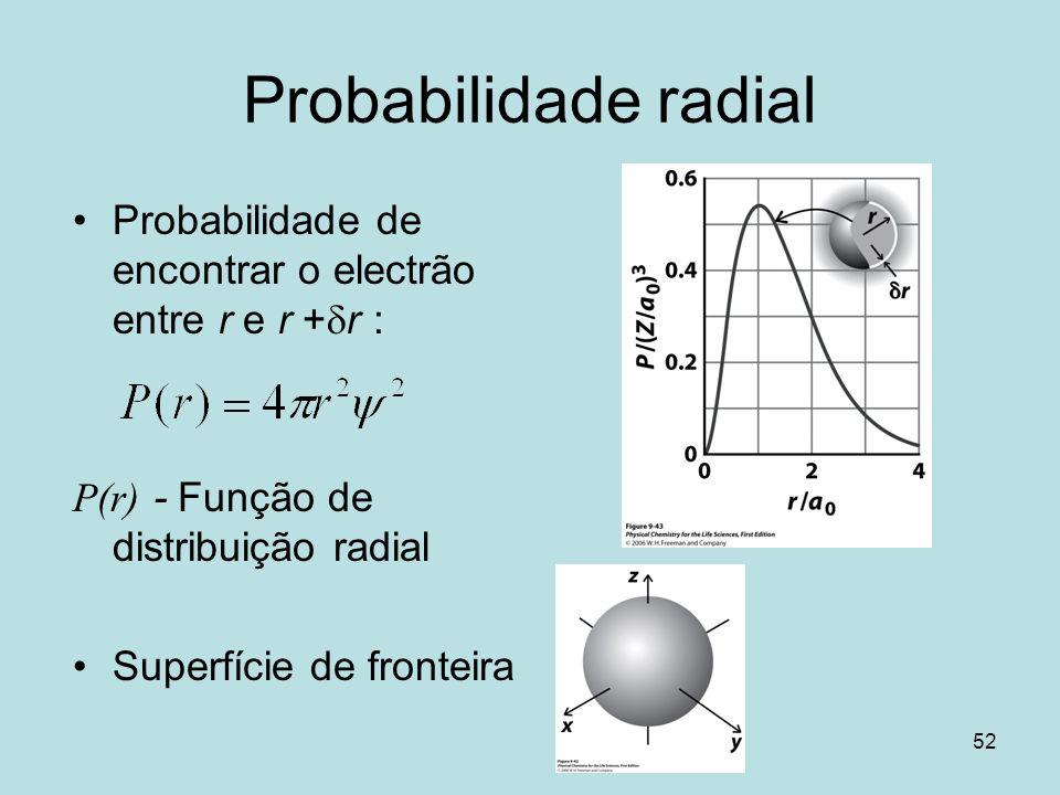 Probabilidade radial Probabilidade de encontrar o electrão entre r e r +dr : P(r) - Função de distribuição radial.