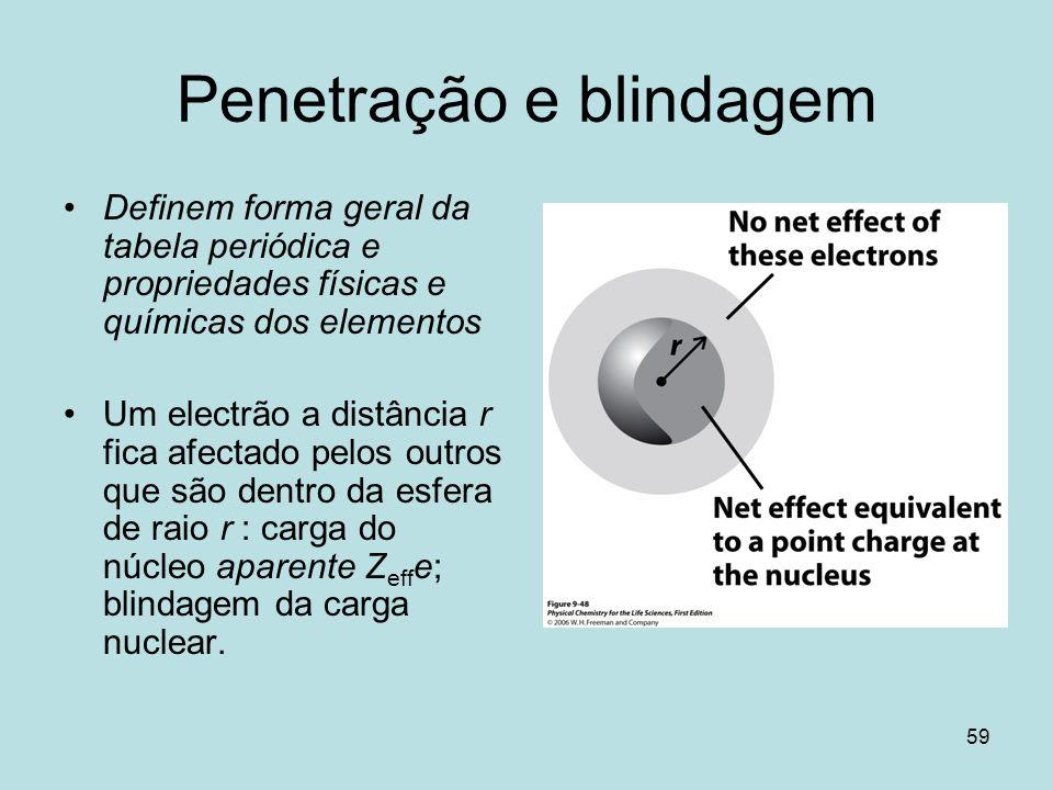Penetração e blindagem