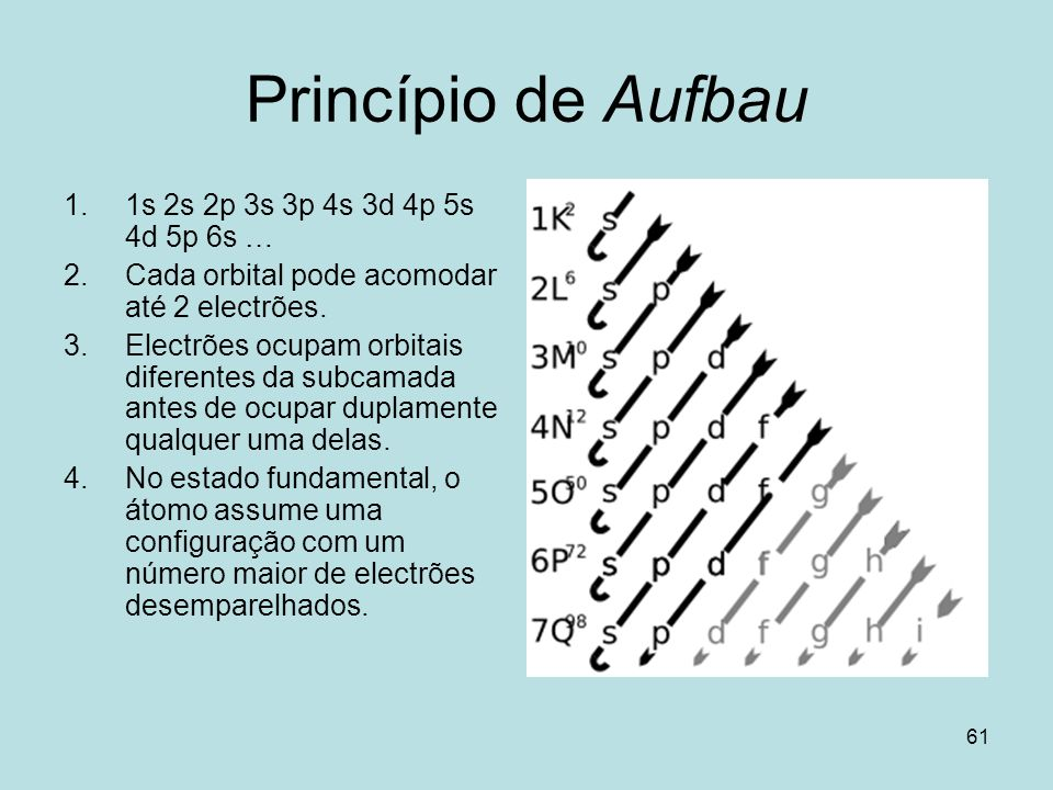 Princípio de Aufbau 1s 2s 2p 3s 3p 4s 3d 4p 5s 4d 5p 6s …