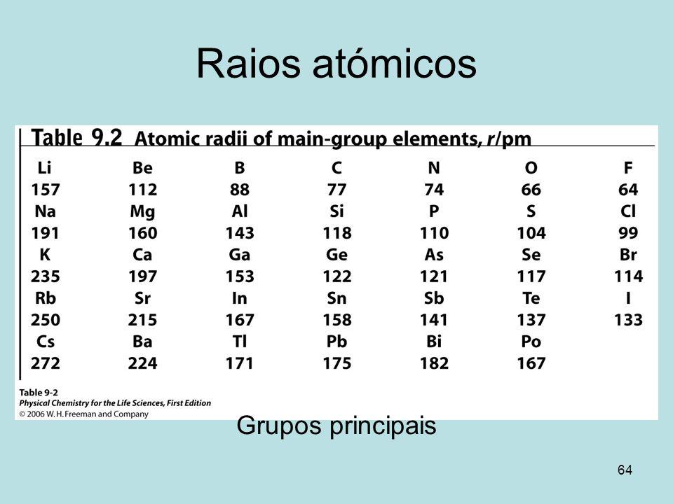 Raios atómicos Grupos principais