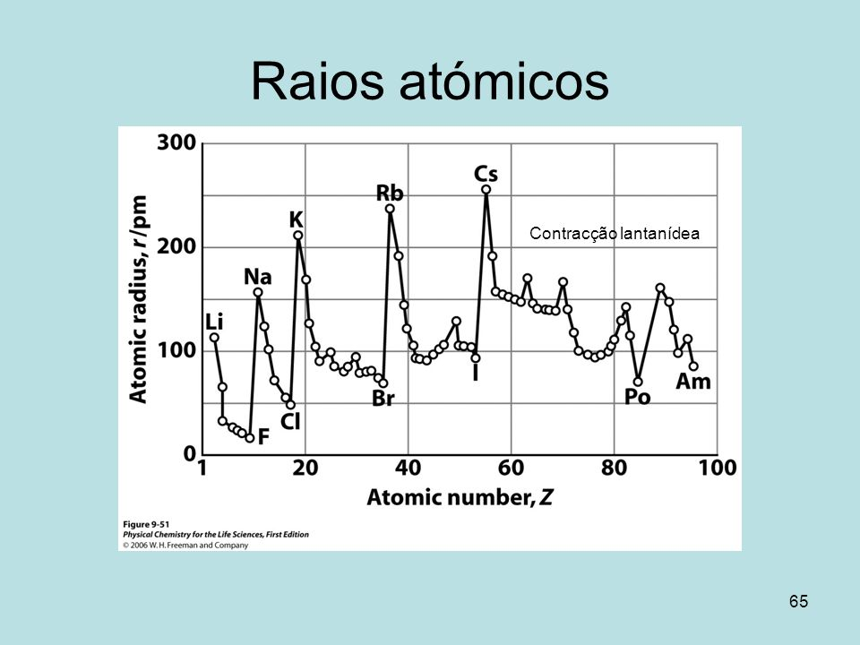 Raios atómicos Contracção lantanídea