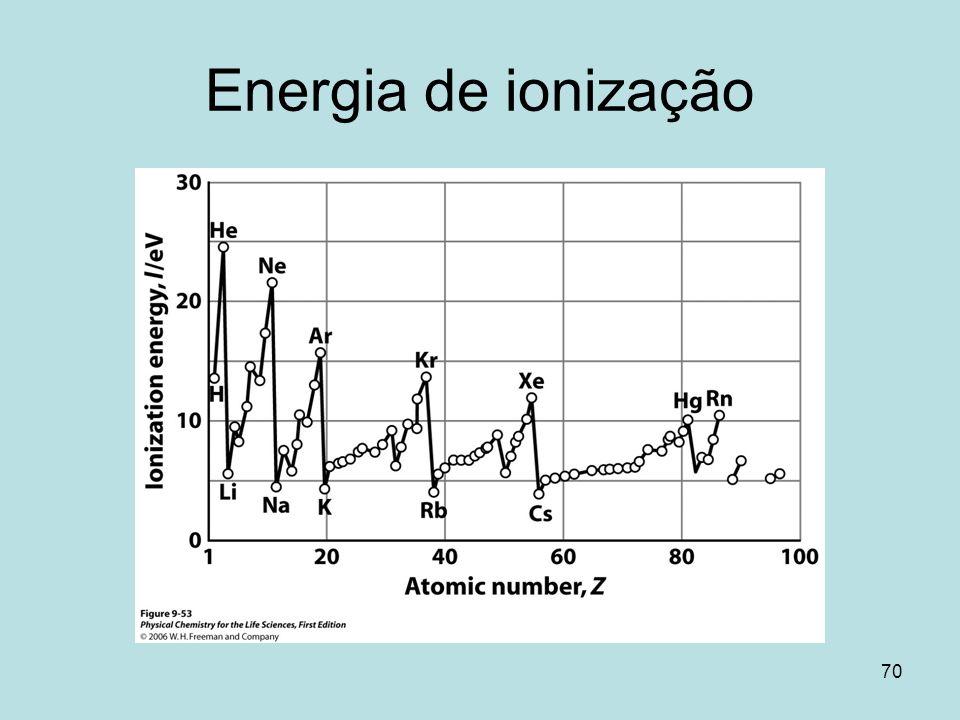 Energia de ionização