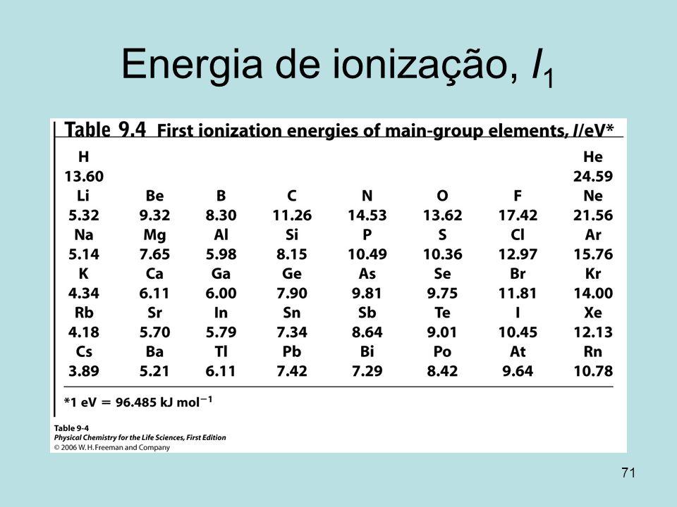Energia de ionização, I1