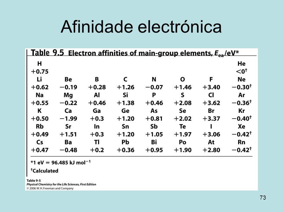 Afinidade electrónica