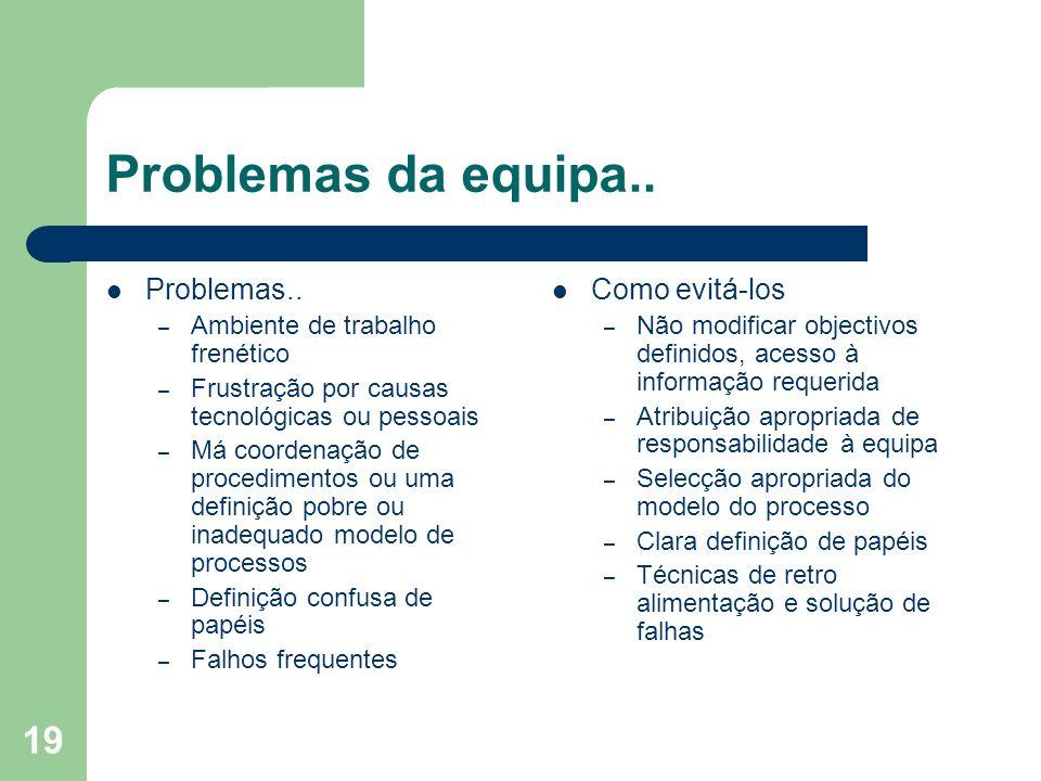 Problemas da equipa.. Problemas.. Como evitá-los