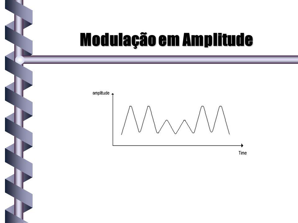 Modulação em Amplitude