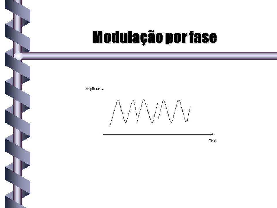 Modulação por fase