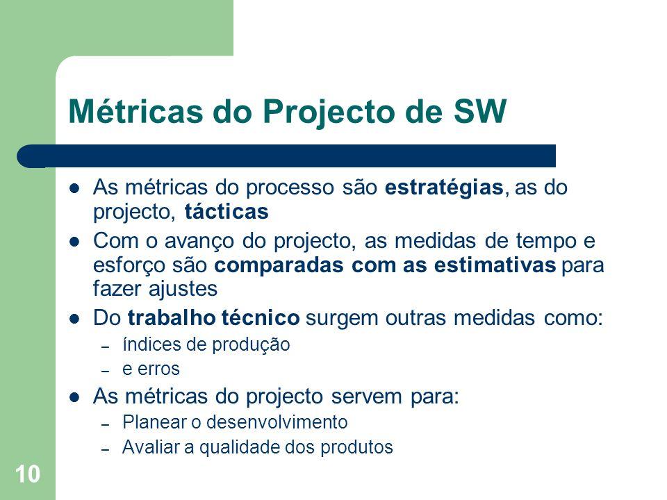 Métricas do Projecto de SW