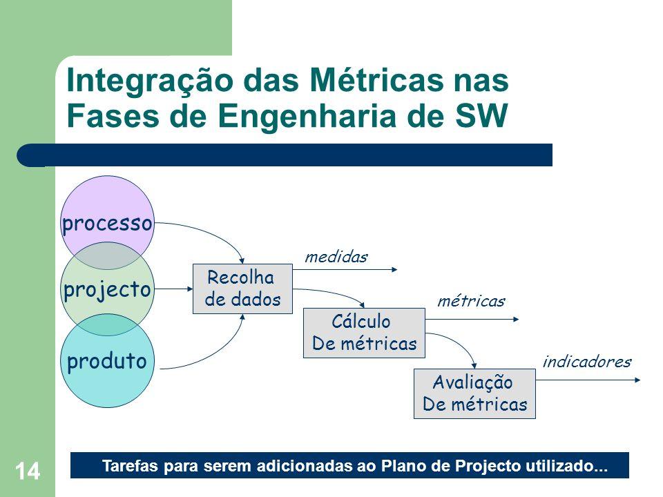 Integração das Métricas nas Fases de Engenharia de SW