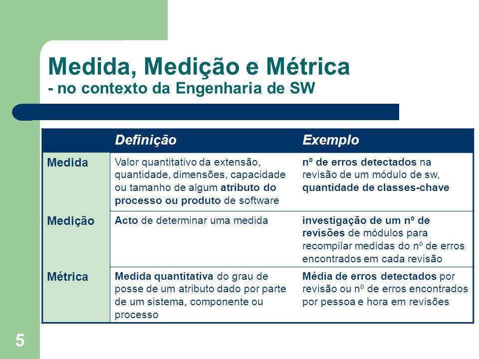 Medida, Medição e Métrica - no contexto da Engenharia de SW
