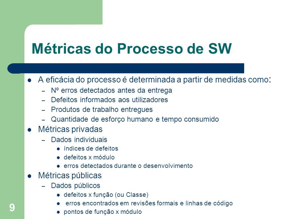 Métricas do Processo de SW