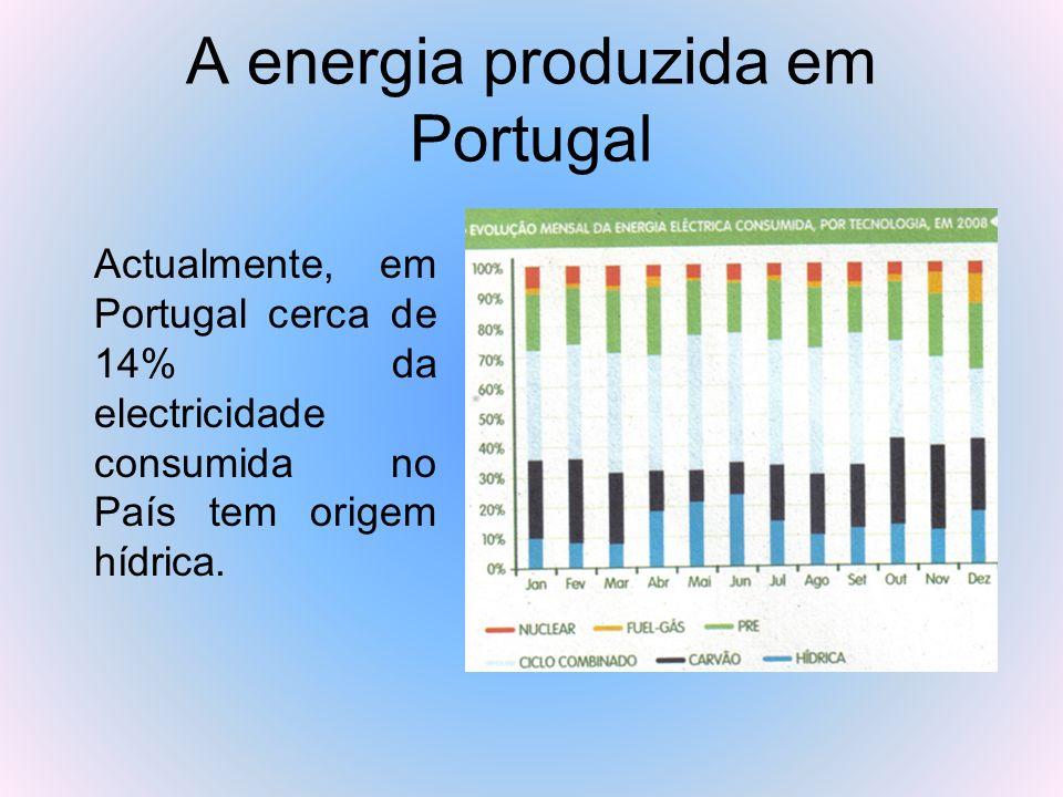 A energia produzida em Portugal