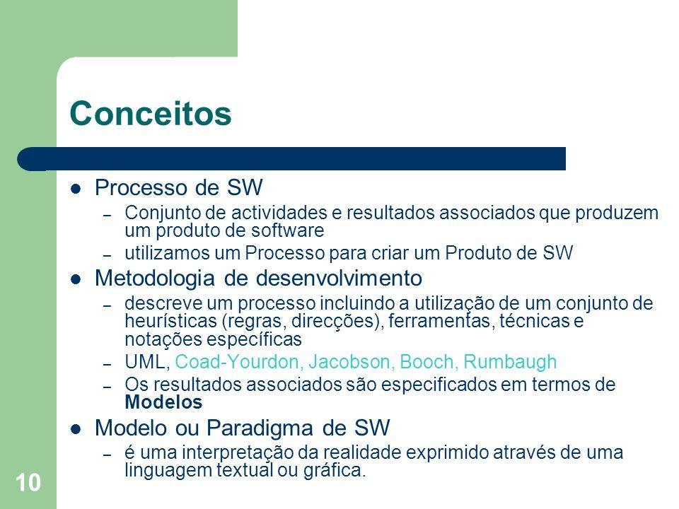 Conceitos Processo de SW Metodologia de desenvolvimento