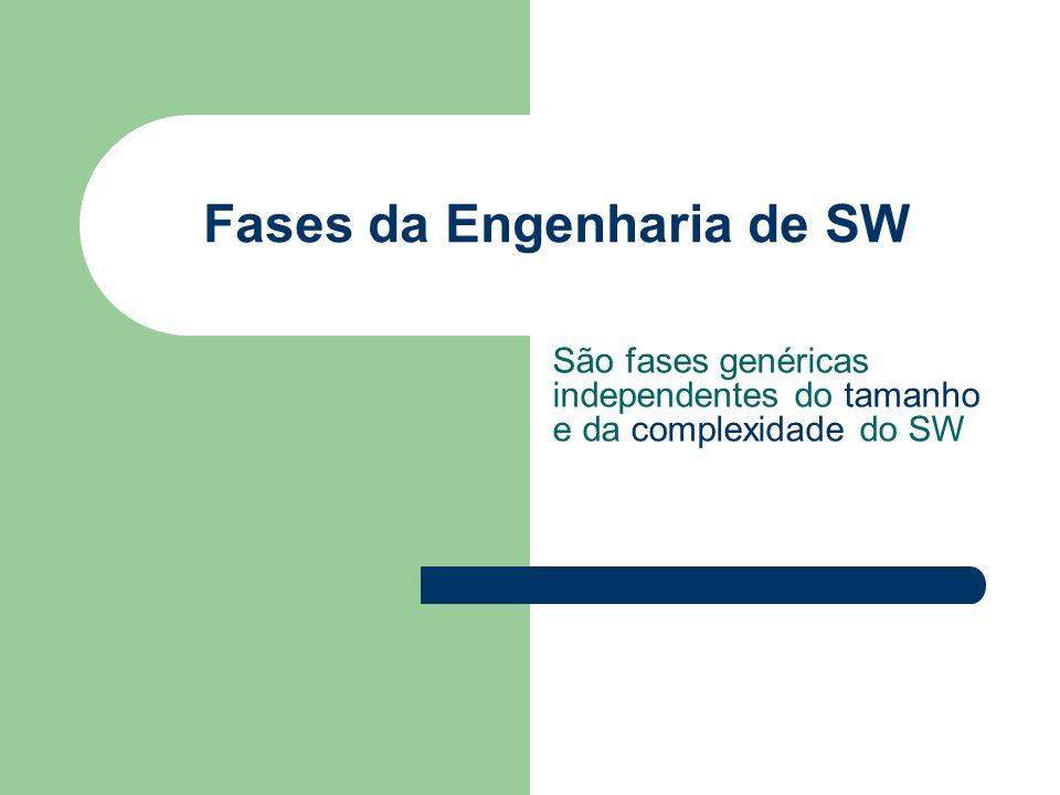 Fases da Engenharia de SW