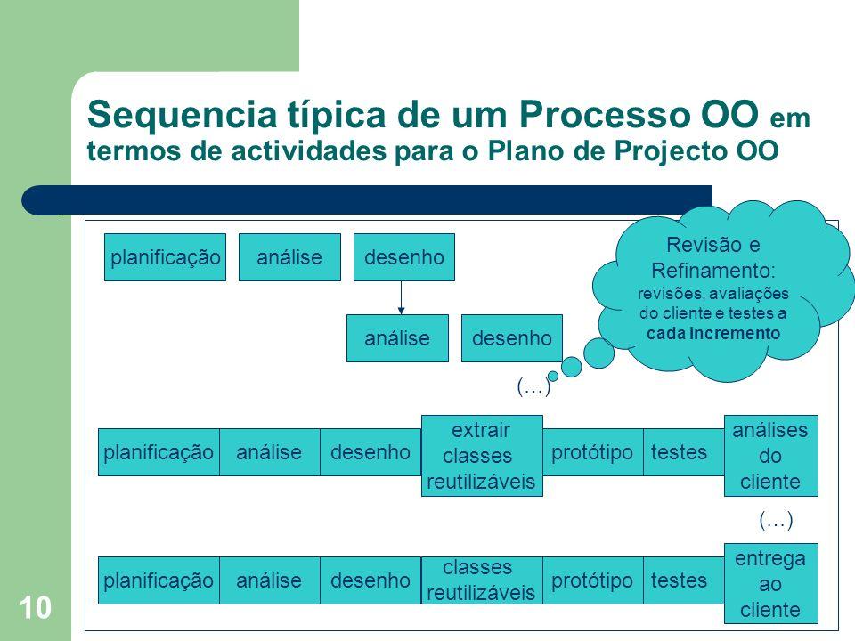Sequencia típica de um Processo OO em termos de actividades para o Plano de Projecto OO