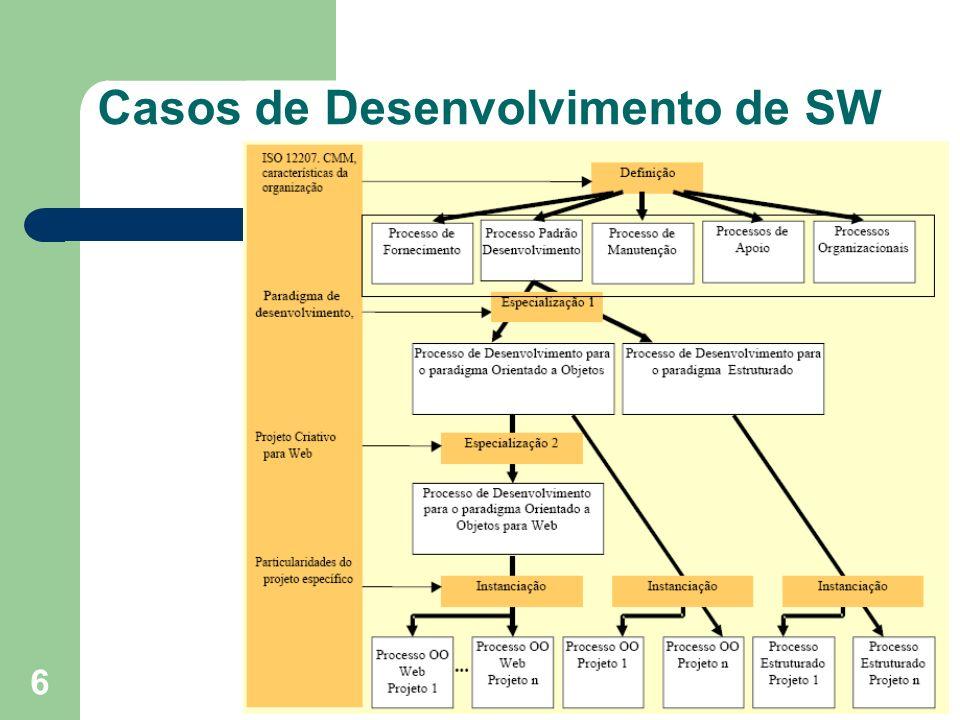 Casos de Desenvolvimento de SW